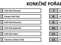 Číst dál: Výsledky našich týmů v 1. a 2. lize